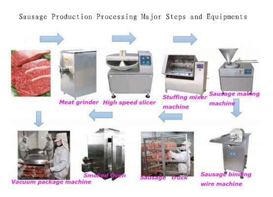sausage_processing_steps_and_processing_equipment